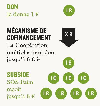 cofinancement